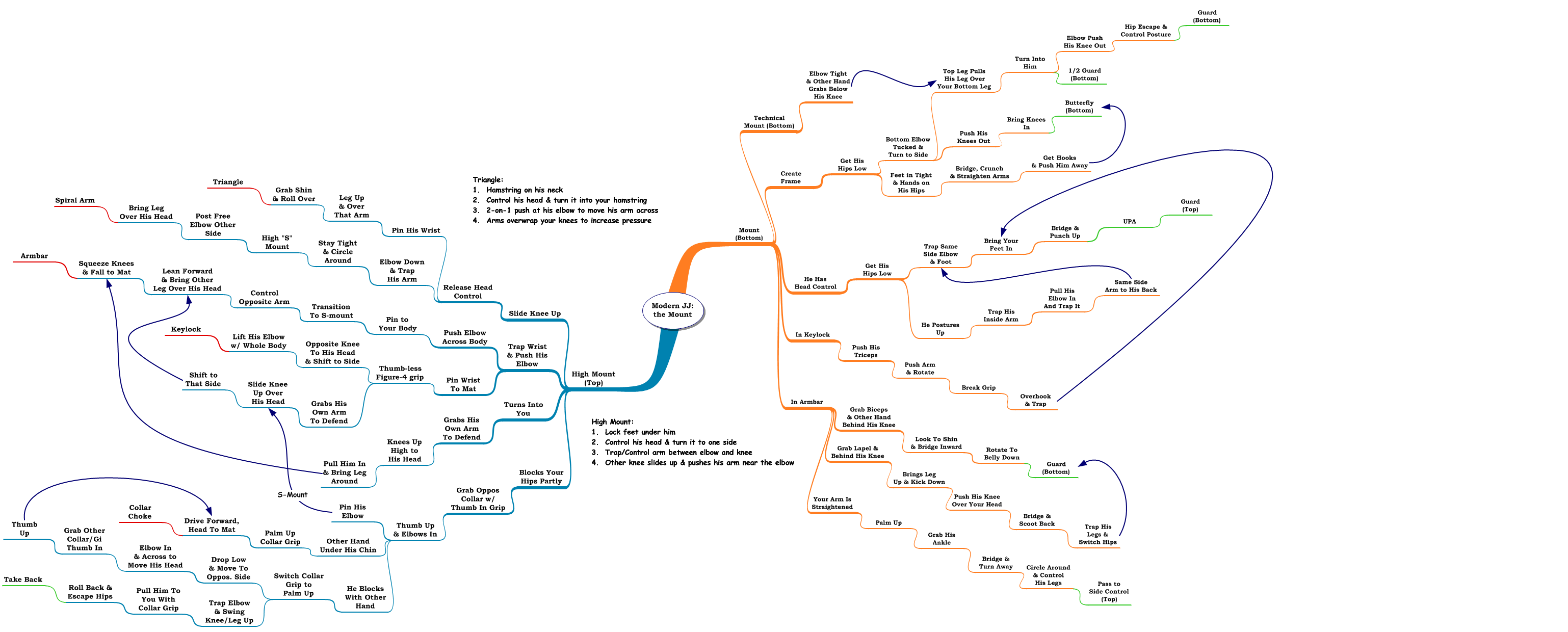 Review/Mindmap: Modern Jiu Jitsu the Mount by Caio Terra