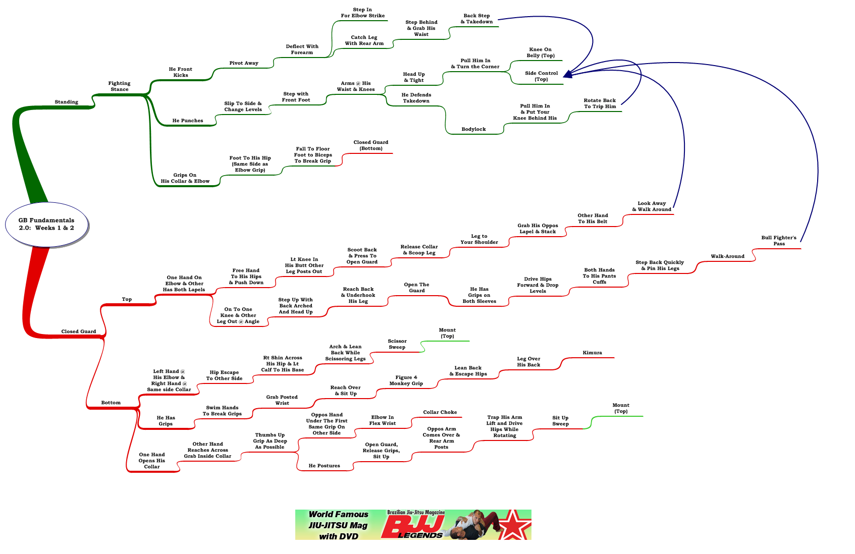 Review and Mindmap: Gracie Barra Fundamentals 2.0 Weeks 1 & 2