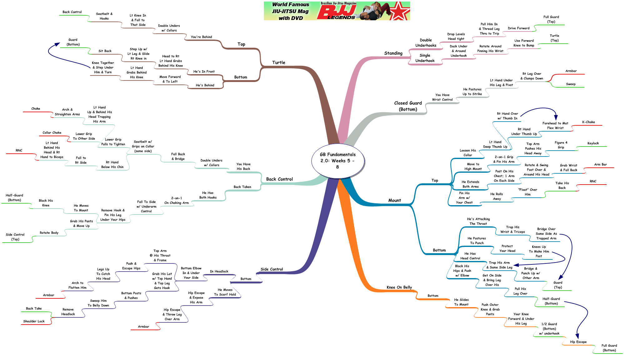 Review/Mindmap: Gracie Barra Fundamentals 2.0 App Weeks 5 thru 8