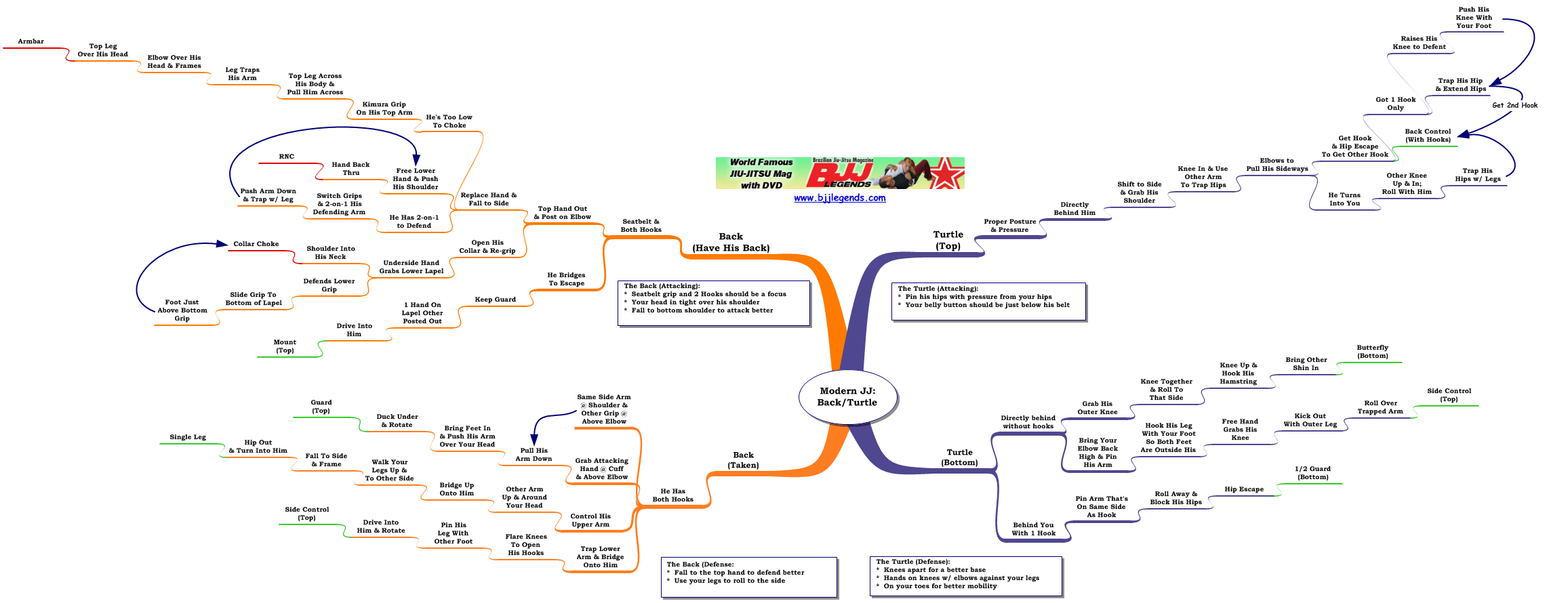 Review/Mindmap: Modern Jiu-Jitsu the Turtle & Back