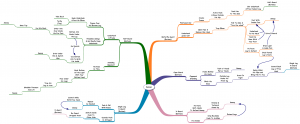 Flowchart/Mindmap: How To Defeat Bigger, Stronger Opponents by Emily Kwok
