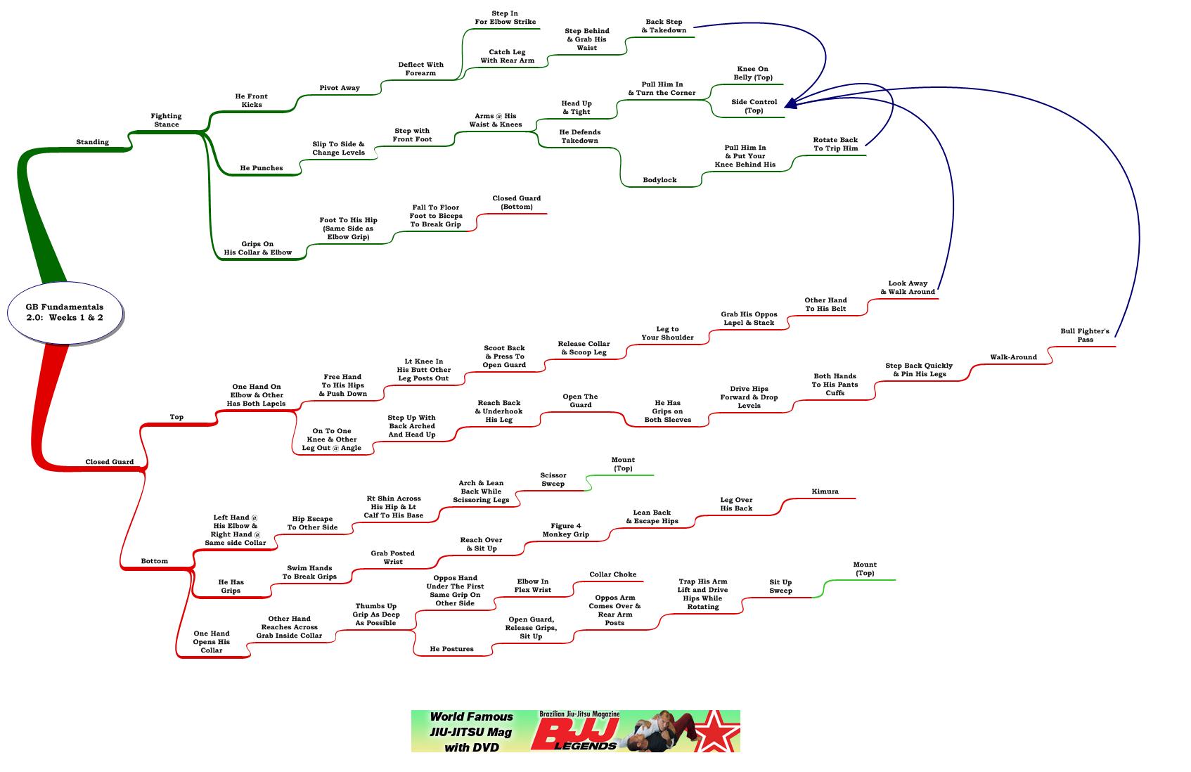 Review and Mindmap: Gracie Barra Fundamentals 2.0 Weeks 1 & 2