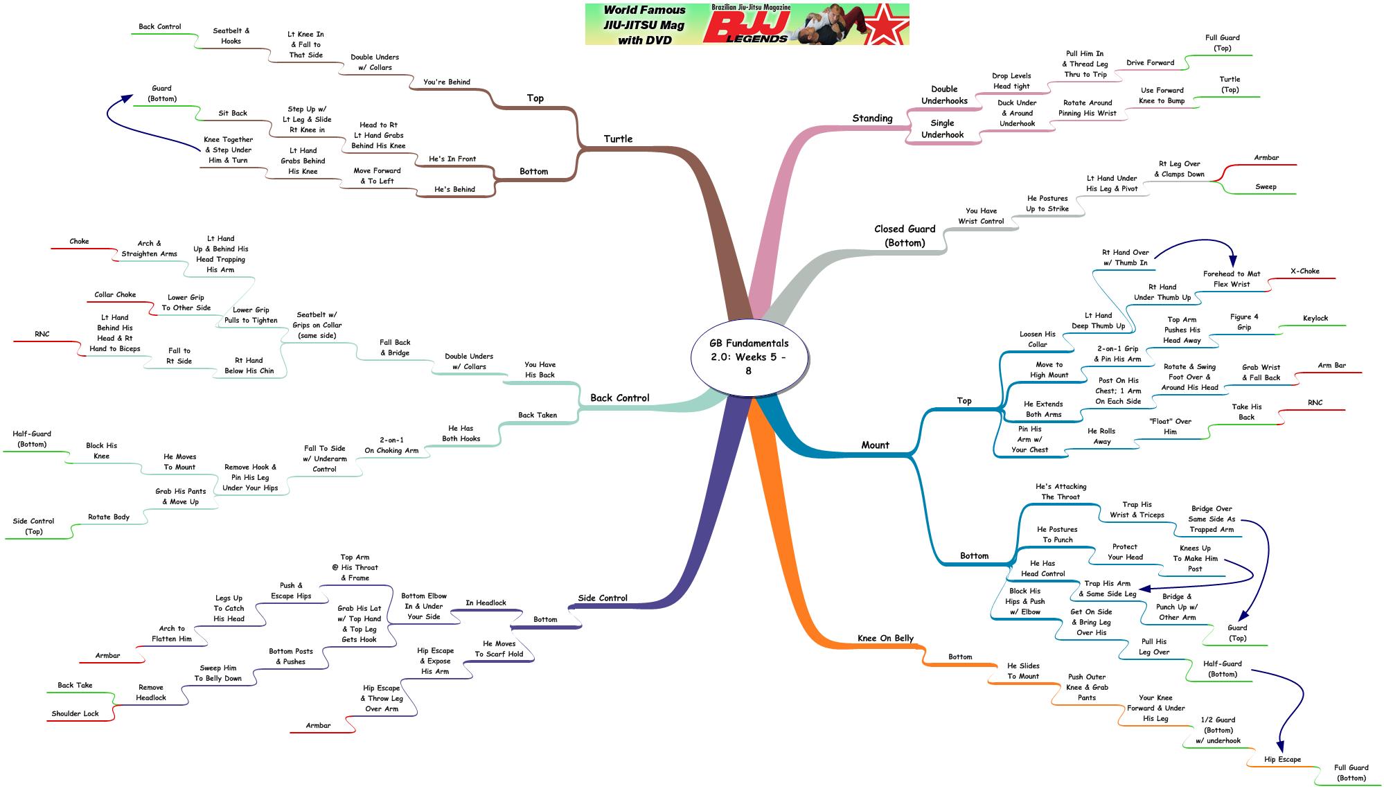 Review/Mindmap: Gracie Barra Fundamentals 2.0 App Weeks 5 thru 8
